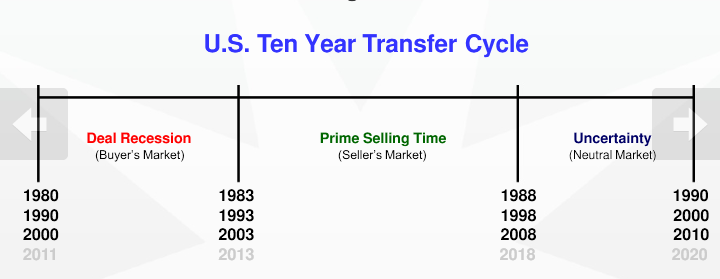 US Ten Year Transfer Cycle